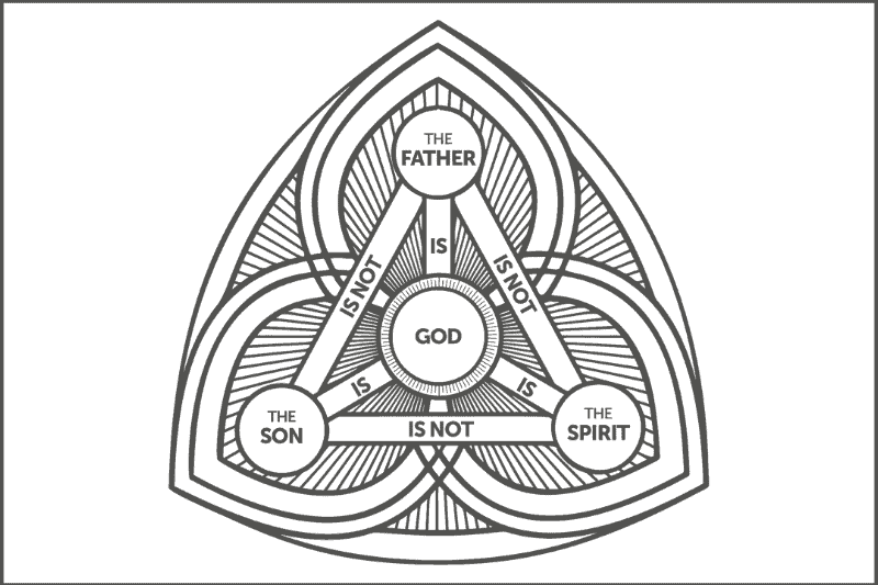 Graphic representing this truth: The Father is God, the Son is God, and the Holy Spirit is God, yet there is but one God.