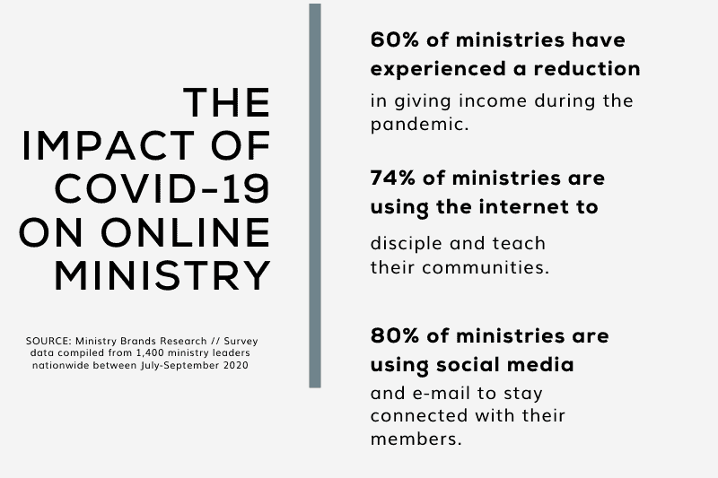 Impact of Covid 19 on Online Ministry | 2020 Annual Impact Report
